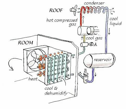 simpl_ac conservation physics air conditioning 2 the self contained system Air Conditioner Parts Diagram at mifinder.co