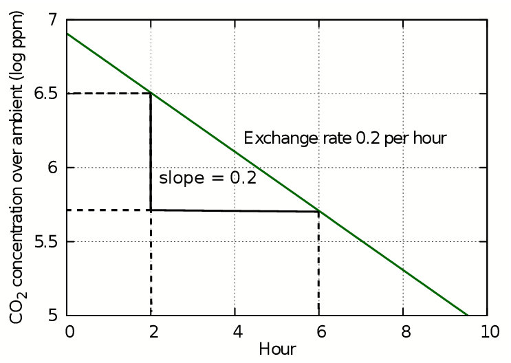 Conservation physics: Air exchange between an enclosure and