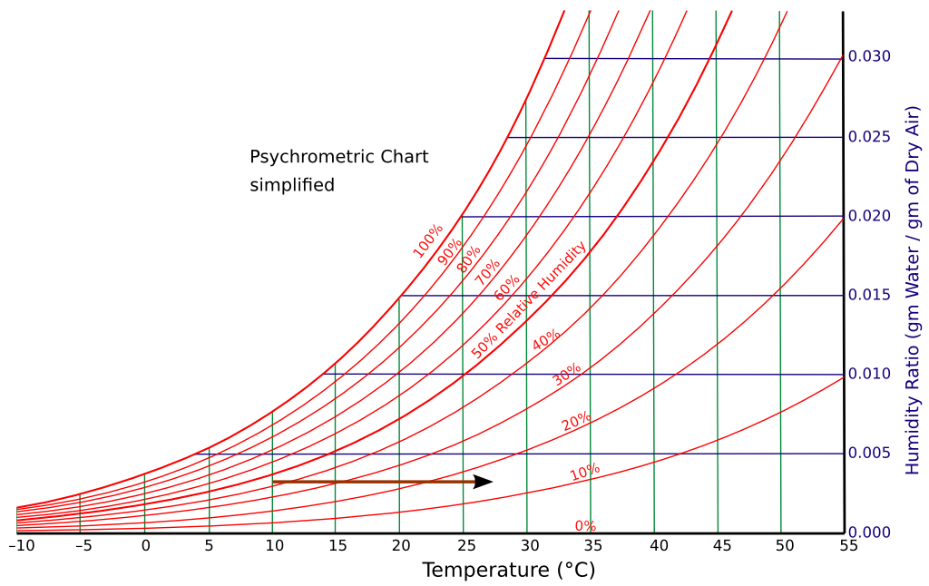 Conservation physics transporting a clock for example psychrometric chart ccuart Choice Image