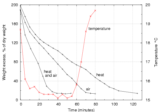 Clothing Temperature Rating Drying Rates For Cotton Cloth