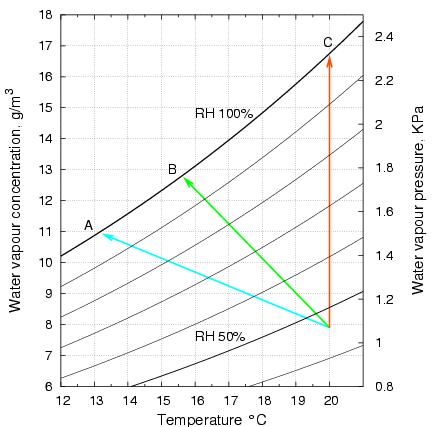 Room Temperature For Physics